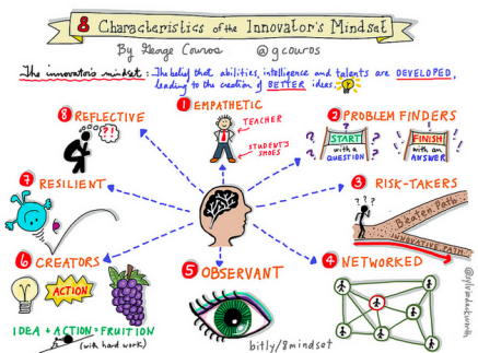 innovators-mindset.png