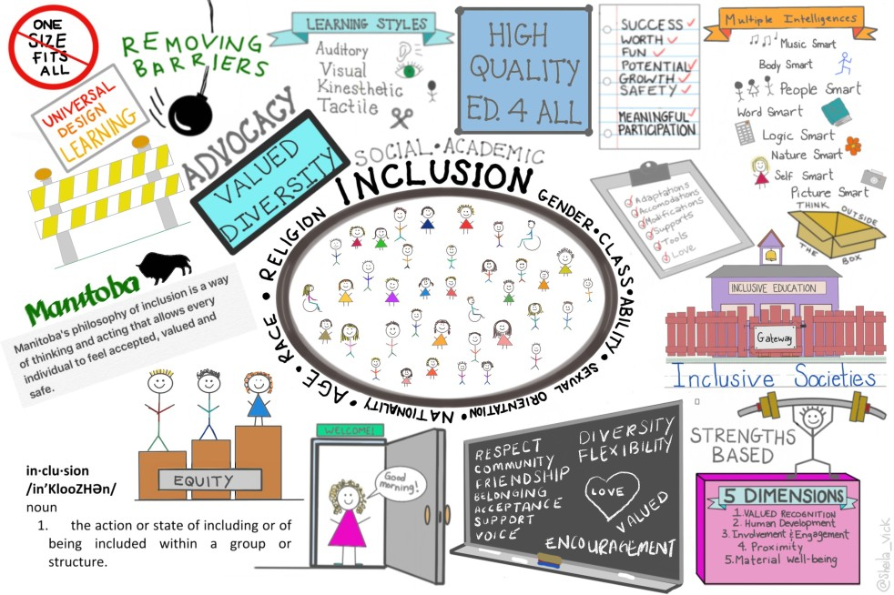 inclusion-assignment-2
